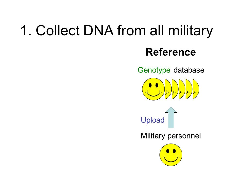 1. Collect DNA from all military Reference Genotype database Military personnel Upload