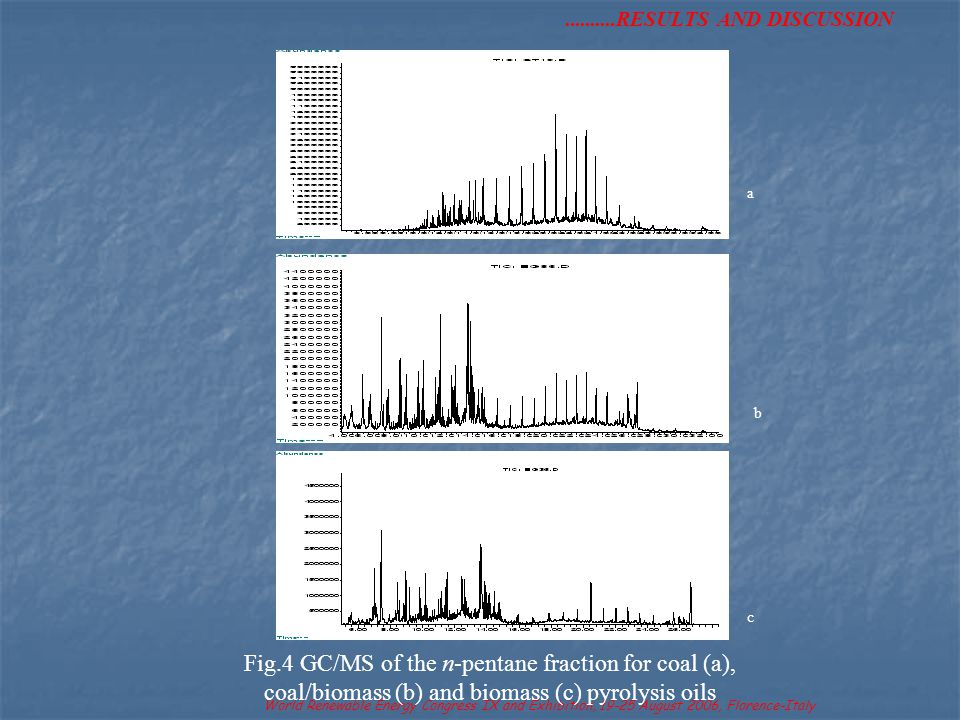 ..........RESULTS AND DISCUSSION World Renewable Energy Congress IX and Exhibition, 19-25 August 2006, Florence-Italy a b Fig.4 GC/MS of the n-pentane fraction for coal (a), coal/biomass (b) and biomass (c) pyrolysis oils c