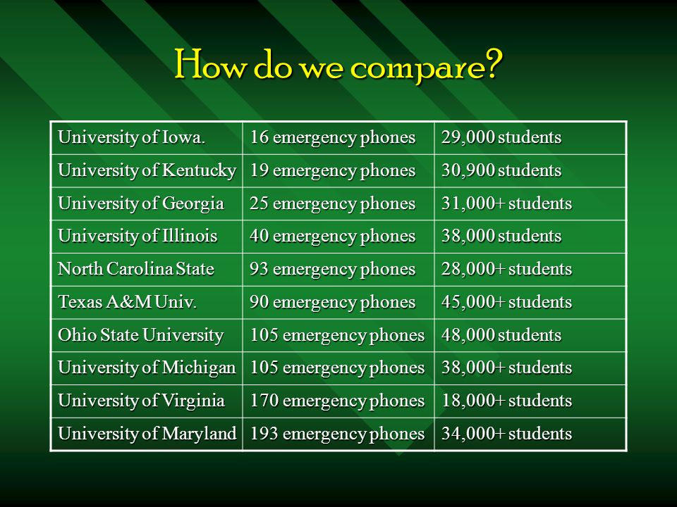 How do we compare. University of Iowa.