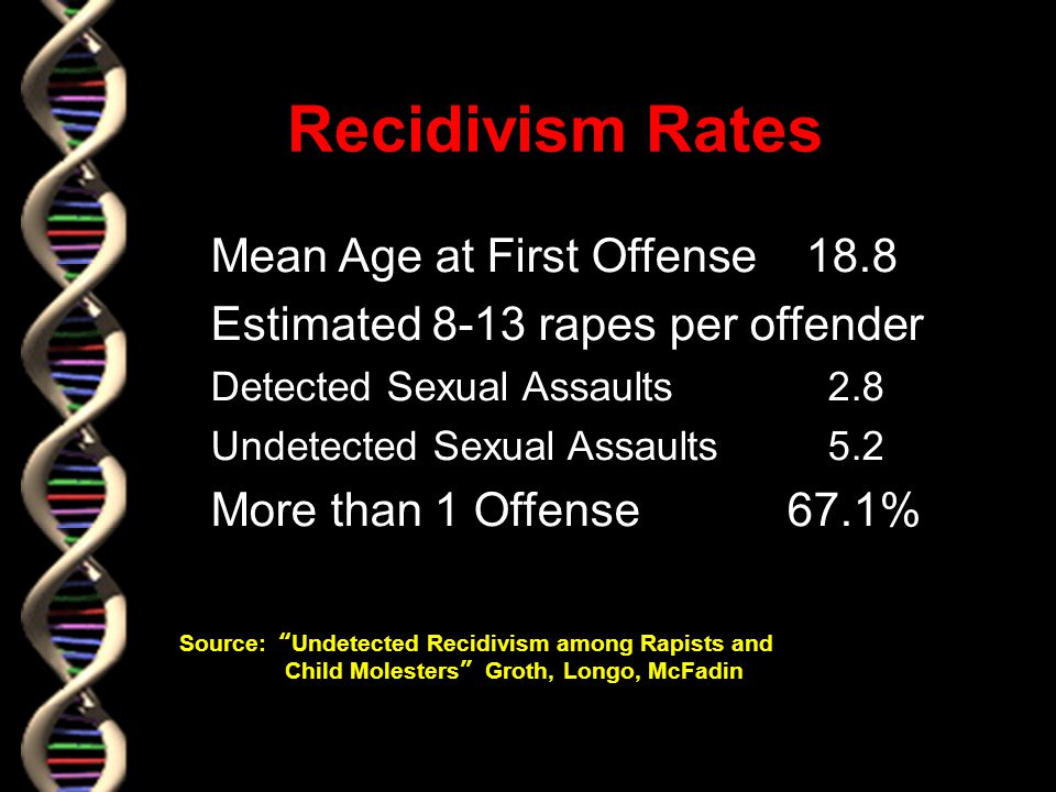 Recidivism Rates l Mean Age at First Offense 18.8 l Estimated 8-13 rapes per offender l Detected Sexual Assaults 2.8 l Undetected Sexual Assaults 5.2 l More than 1 Offense 67.1% Source: Undetected Recidivism among Rapists and Child Molesters Groth, Longo, McFadin