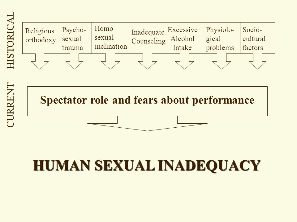 HUMAN SEXUAL INADEQUACY Spectator role and fears about performance Religious orthodoxy Psycho- sexual trauma Homo- sexual inclination Inadequate Counseling Excessive Alcohol Intake Physiolo- gical problems Socio- cultural factors CURRENT HISTORICAL