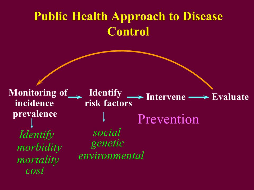 Public Health Approach to Disease Control Monitoring of incidence Identify risk factors InterveneEvaluate Identify morbidity mortality cost social genetic environmental prevalence Prevention
