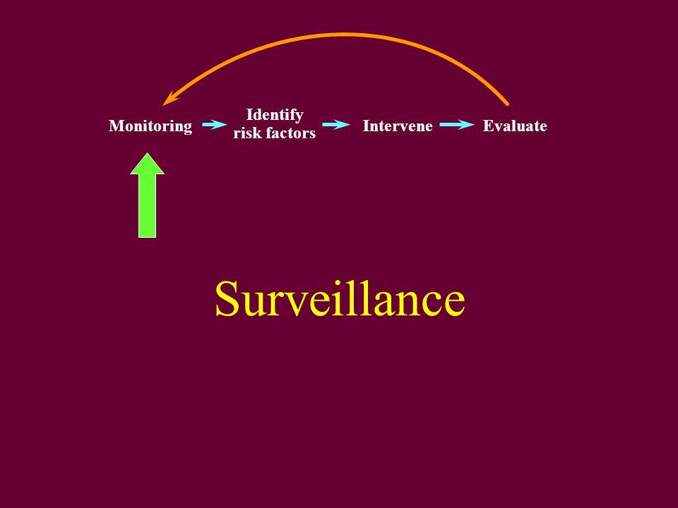 Surveillance Monitoring Identify risk factors InterveneEvaluate