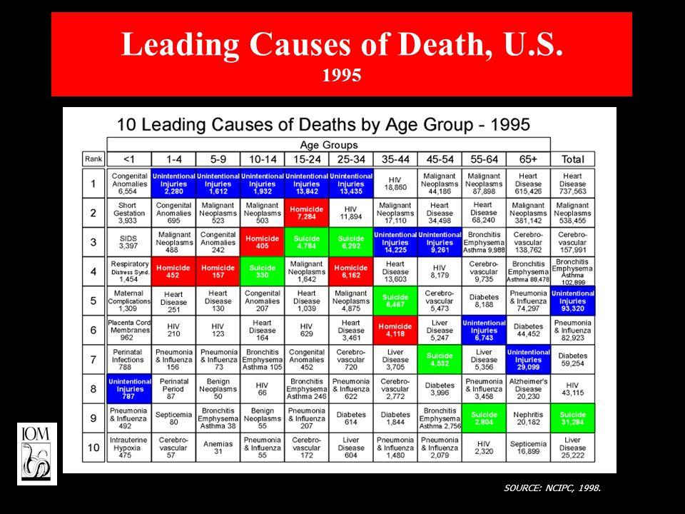 Leading Causes of Death, U.S. 1995 SOURCE: NCIPC, 1998.