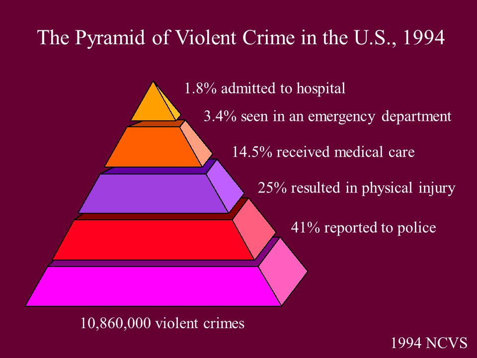 10,860,000 violent crimes 1994 NCVS 41% reported to police 25% resulted in physical injury 14.5% received medical care 3.4% seen in an emergency department 1.8% admitted to hospital The Pyramid of Violent Crime in the U.S., 1994