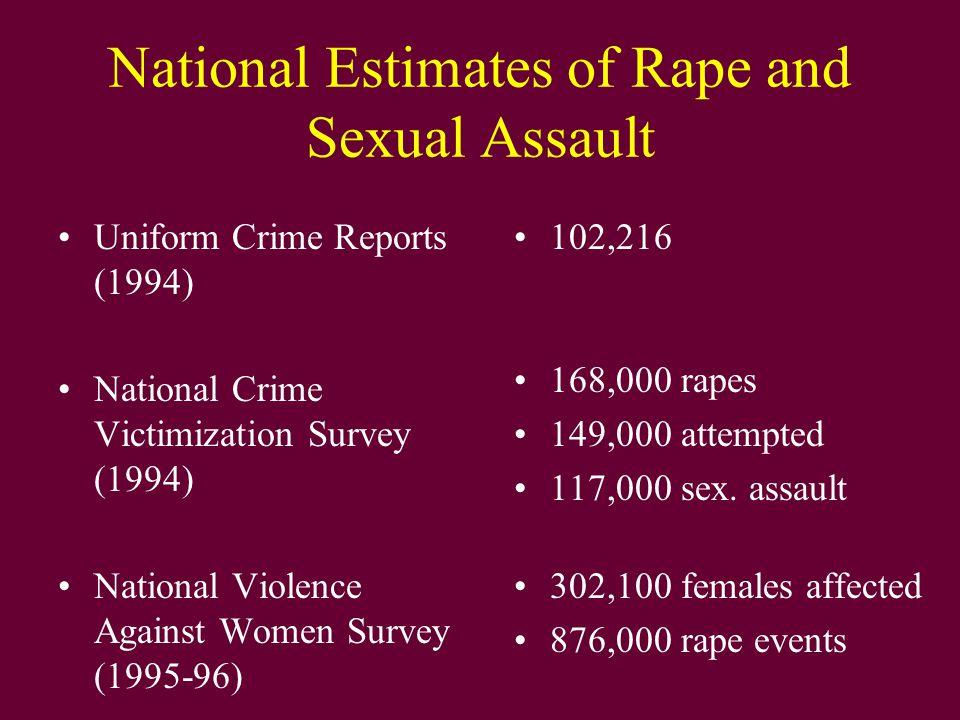 National Estimates of Rape and Sexual Assault Uniform Crime Reports (1994) National Crime Victimization Survey (1994) National Violence Against Women Survey (1995-96) 102,216 168,000 rapes 149,000 attempted 117,000 sex.