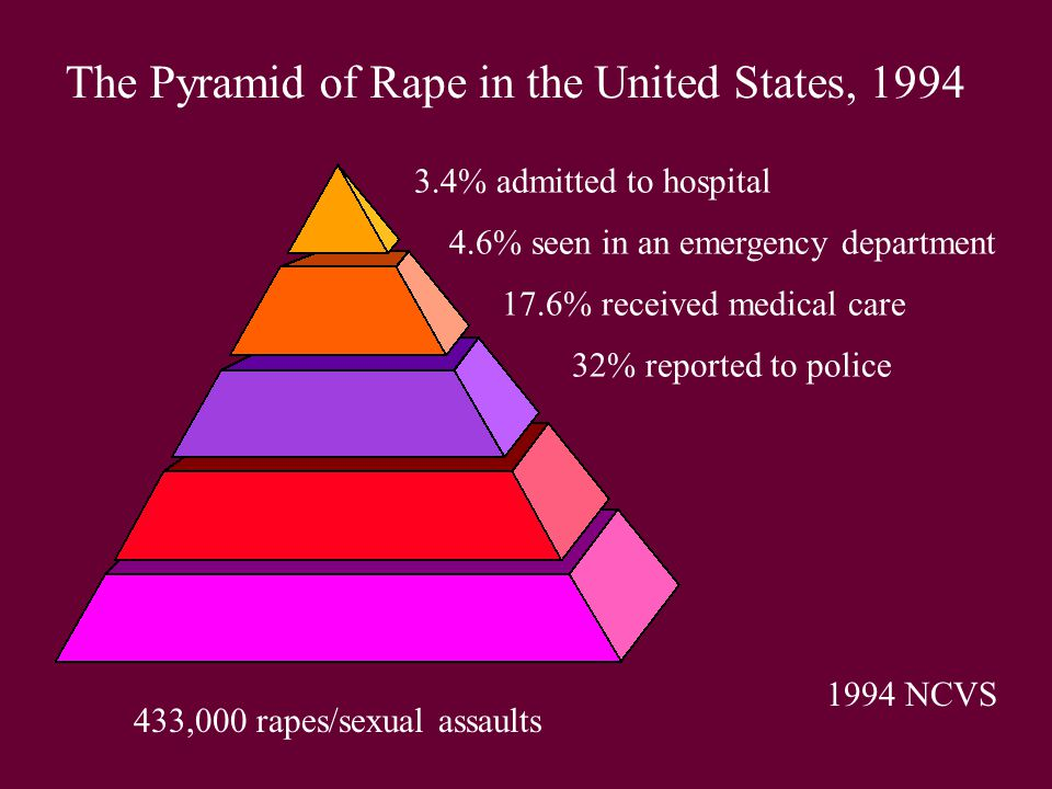 433,000 rapes/sexual assaults 1994 NCVS 32% reported to police 17.6% received medical care 4.6% seen in an emergency department 3.4% admitted to hospital The Pyramid of Rape in the United States, 1994