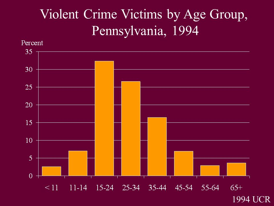 1994 UCR Violent Crime Victims by Age Group, Pennsylvania, 1994