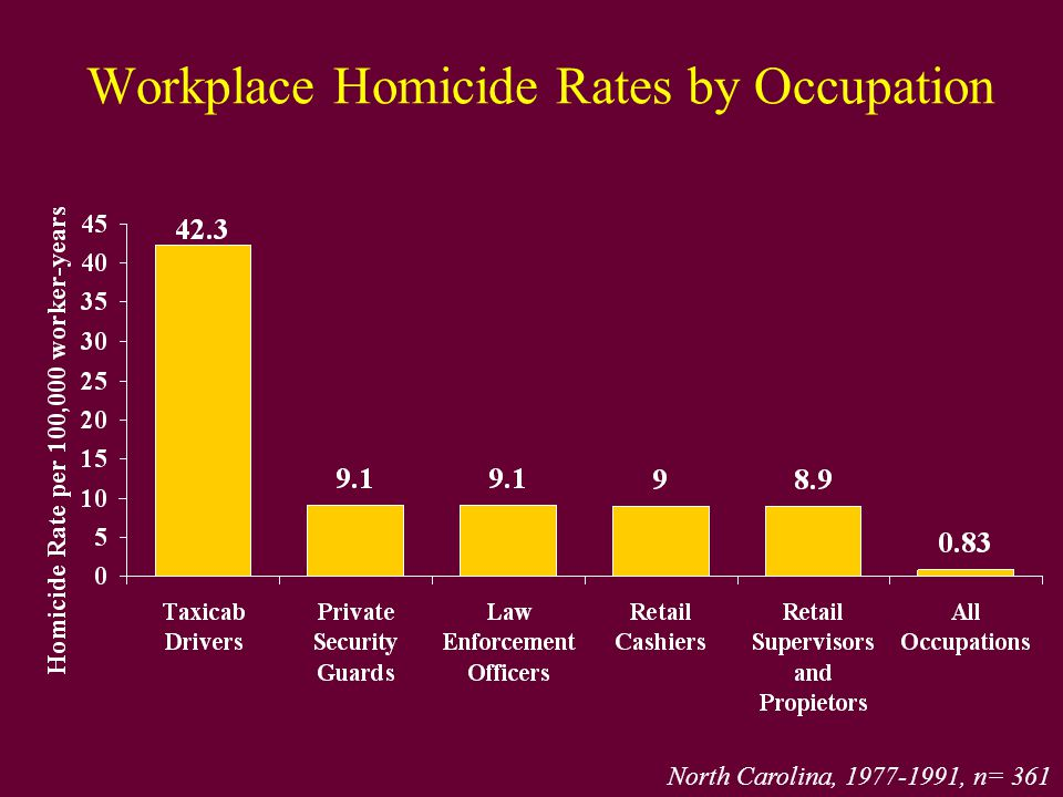 Workplace Homicide Rates by Occupation North Carolina, 1977-1991, n= 361