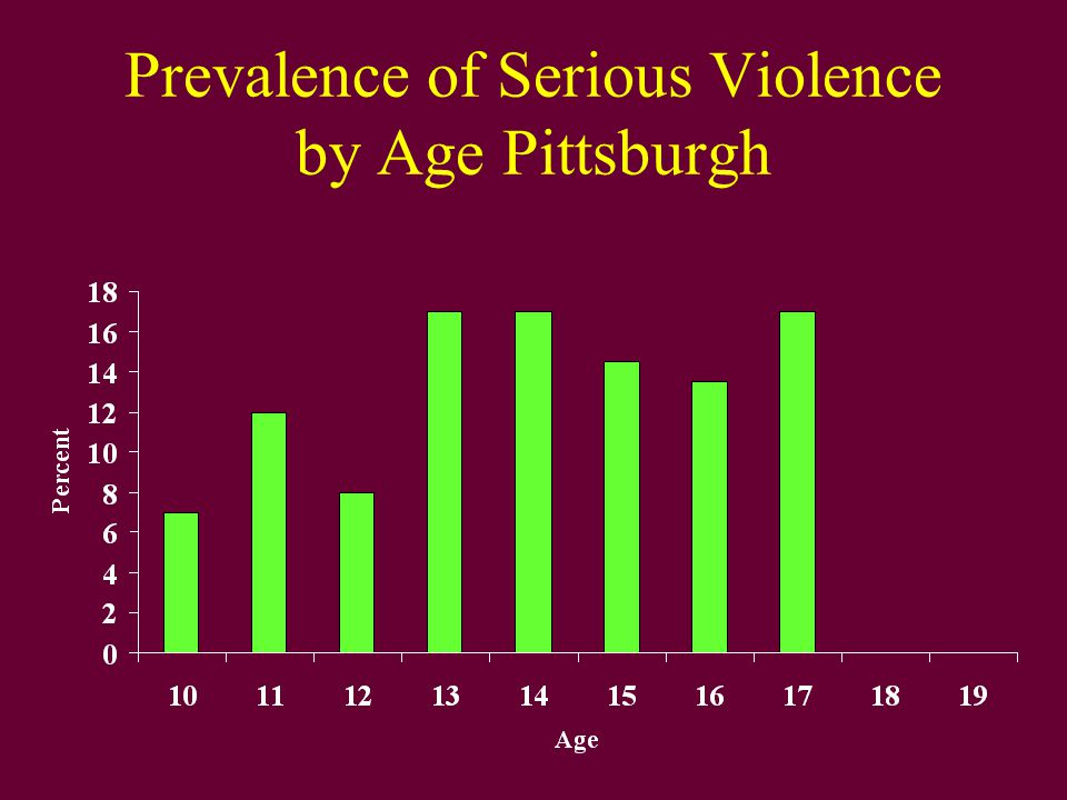 Prevalence of Serious Violence by Age Pittsburgh