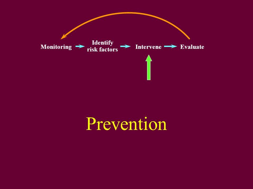 Prevention Monitoring Identify risk factors InterveneEvaluate