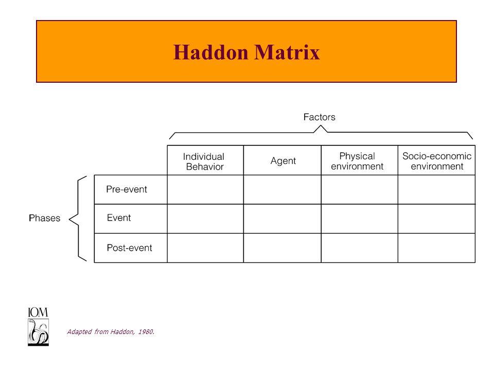 Haddon Matrix Adapted from Haddon, 1980.