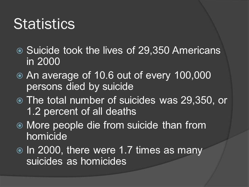 Statistics  Suicide took the lives of 29,350 Americans in 2000  An average of 10.6 out of every 100,000 persons died by suicide  The total number o