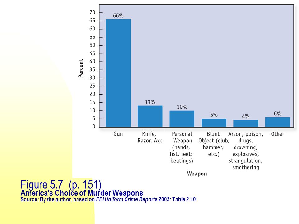 Figure 5.7 (p. 151) America's Choice of Murder Weapons Source: By the author, based on FBI Uniform Crime Reports 2003: Table 2.10.