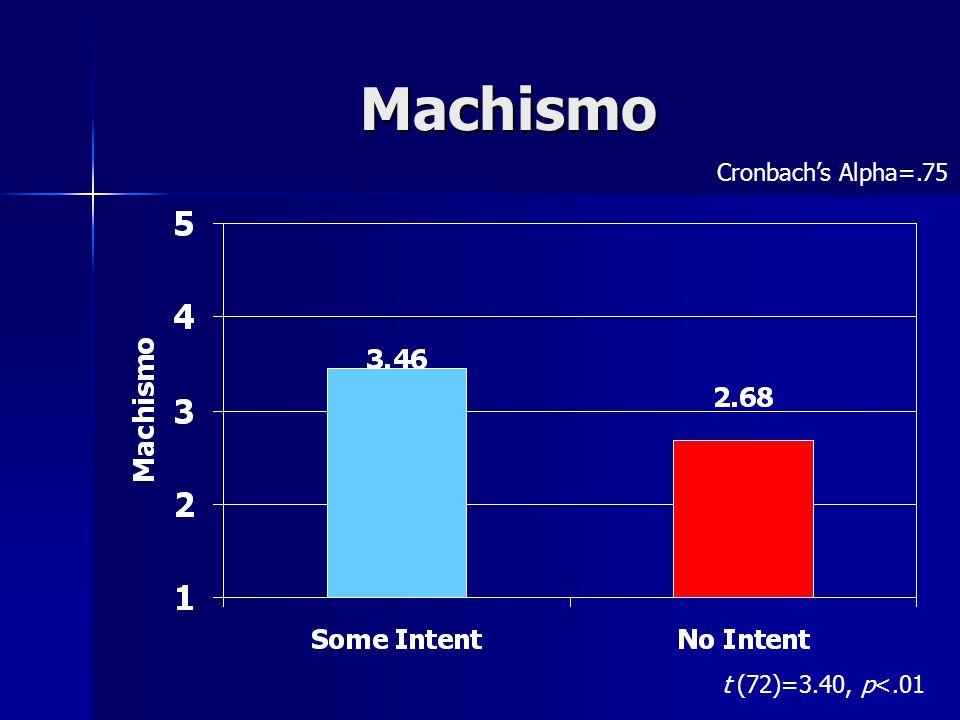 Machismo t (72)=3.40, p<.01 Cronbach's Alpha=.75