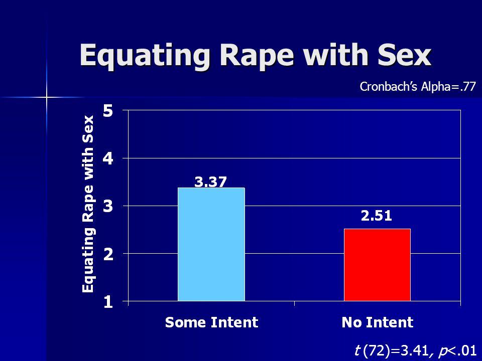 Equating Rape with Sex t (72)=3.41, p<.01 Cronbach's Alpha=.77