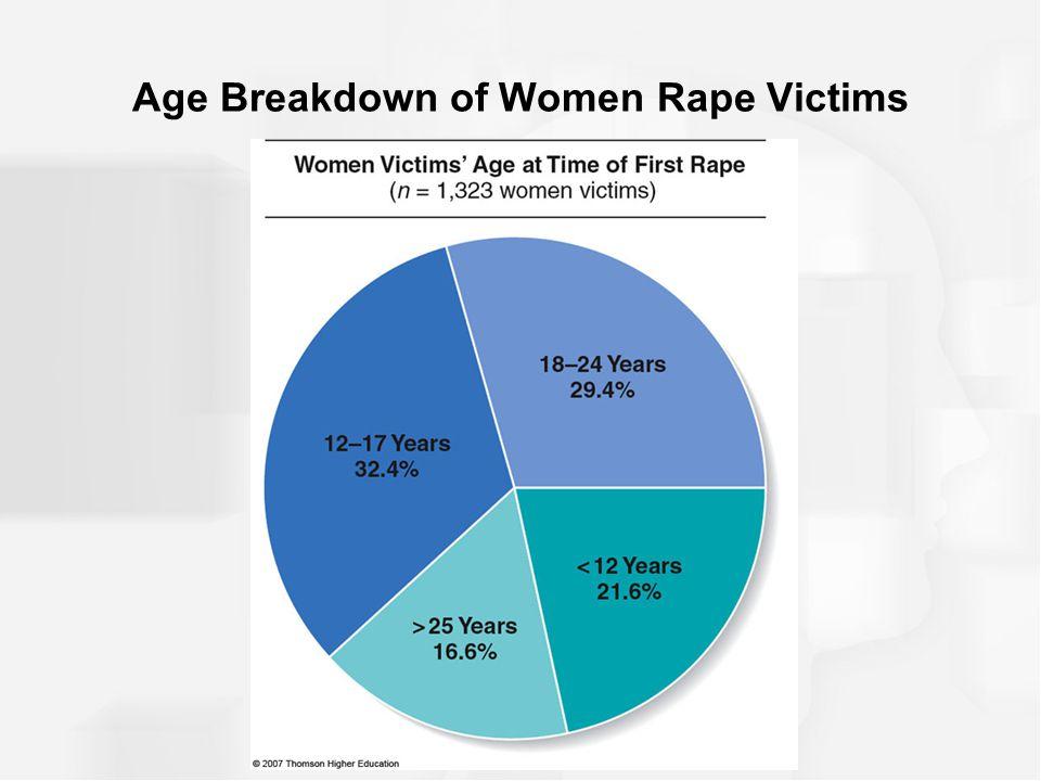 Age Breakdown of Women Rape Victims