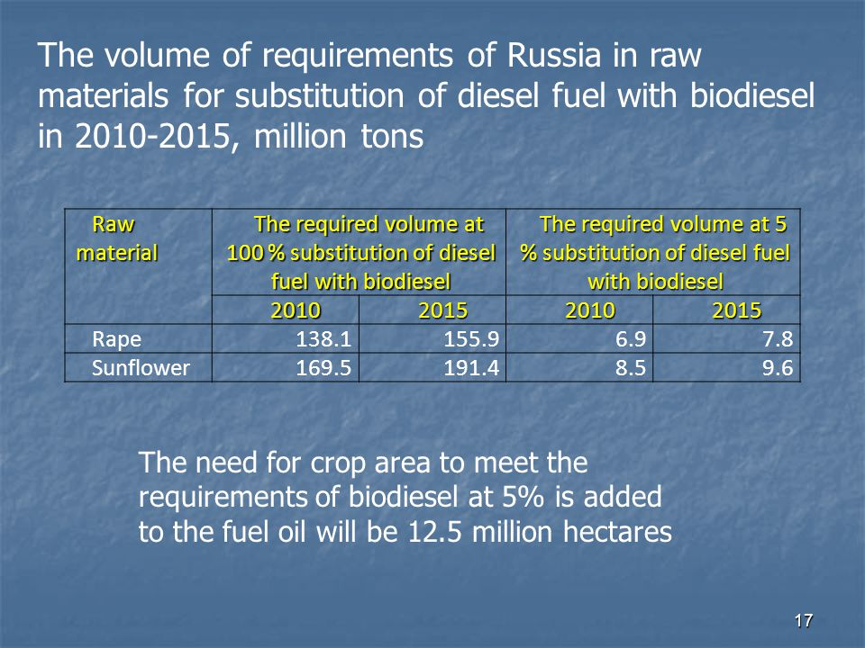 17 The need for crop area to meet the requirements of biodiesel at 5% is added to the fuel oil will be 12.5 million hectares Raw material The required