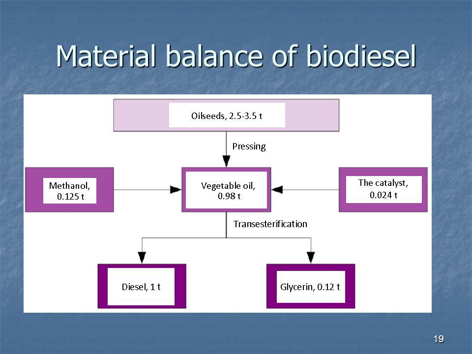 Material balance of biodiesel 19