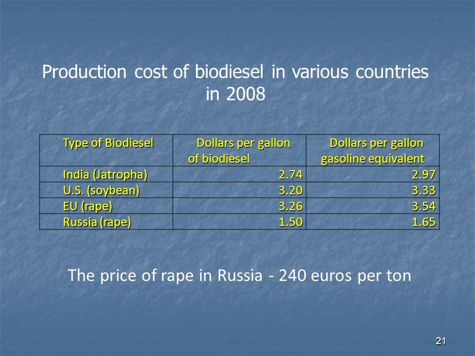 21 Type of Biodiesel Dollars per gallon of biodiesel Dollars per gallon gasoline equivalent India (Jatropha) 2.742.97 U.S.