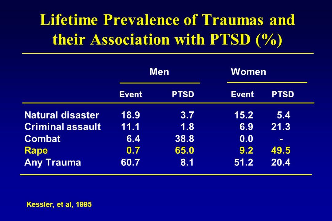 Lifetime Prevalence of Traumas and their Association with PTSD (%) Men Women EventPTSDEvent PTSD Natural disaster 18.9 3.7 15.2 5.4 Criminal assault 11.1 1.8 6.9 21.3 Combat 6.4 38.8 0.0 - Rape 0.7 65.0 9.2 49.5 Any Trauma 60.7 8.1 51.2 20.4 Kessler, et al, 1995