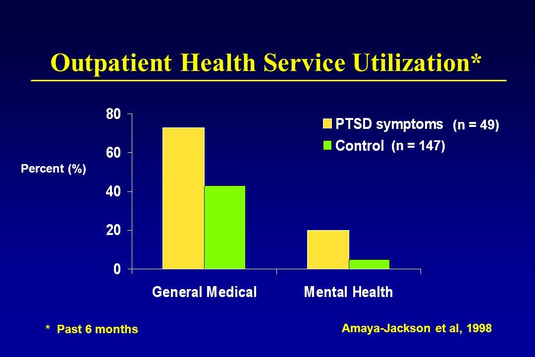 * Past 6 months Percent (%) Outpatient Health Service Utilization* Amaya-Jackson et al, 1998 (n = 147) (n = 49)