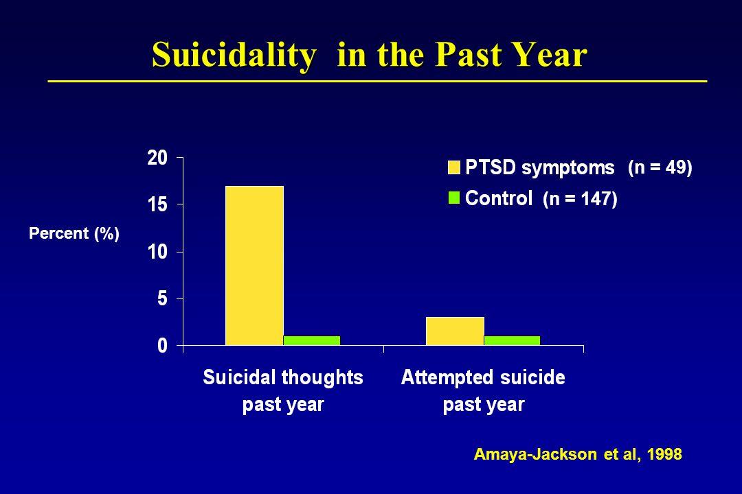 Percent (%) Suicidality in the Past Year Amaya-Jackson et al, 1998 (n = 147) (n = 49)