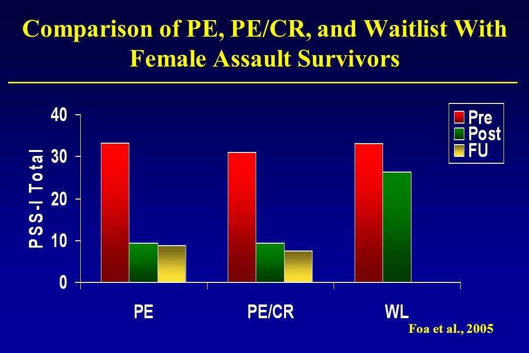Comparison of PE, PE/CR, and Waitlist With Female Assault Survivors Foa et al., 2005