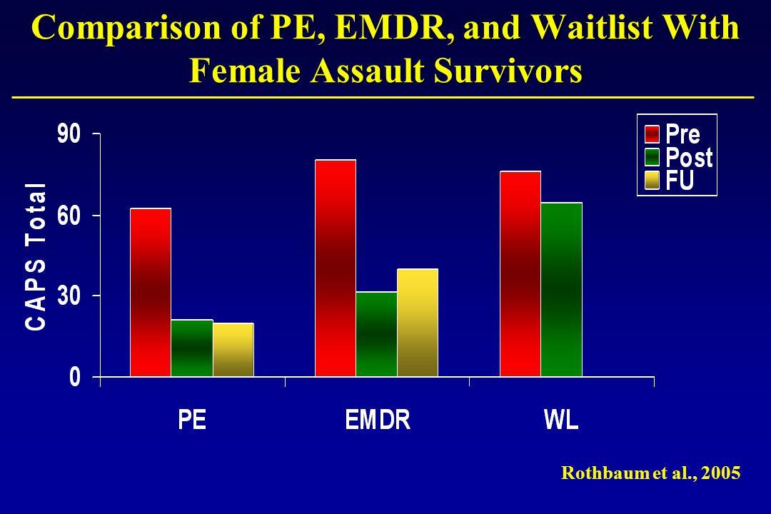 Comparison of PE, EMDR, and Waitlist With Female Assault Survivors Rothbaum et al., 2005