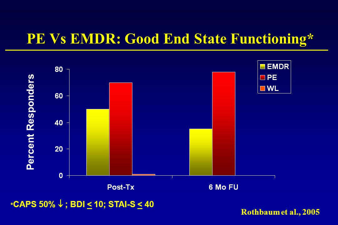 PE Vs EMDR: Good End State Functioning* Percent Responders * CAPS 50%  ; BDI < 10; STAI-S < 40 Rothbaum et al., 2005