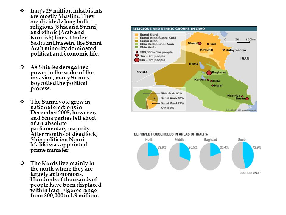  Iraq s 29 million inhabitants are mostly Muslim.