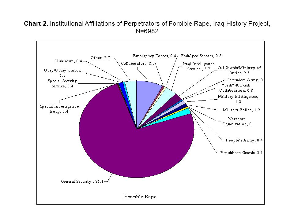 Chart 2. Institutional Affiliations of Perpetrators of Forcible Rape, Iraq History Project, N=6982