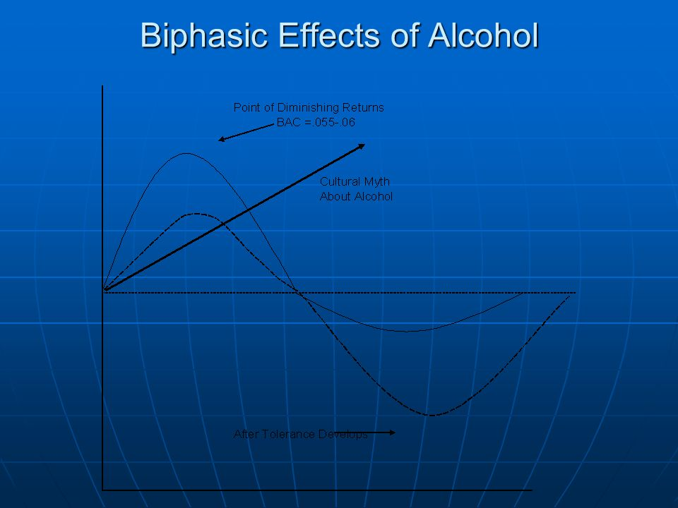 Biphasic Effects of Alcohol