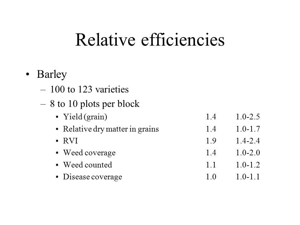 Relative efficiencies Barley –100 to 123 varieties –8 to 10 plots per block Yield (grain)1.41.0-2.5 Relative dry matter in grains1.41.0-1.7 RVI1.91.4-2.4 Weed coverage1.41.0-2.0 Weed counted1.11.0-1.2 Disease coverage1.01.0-1.1