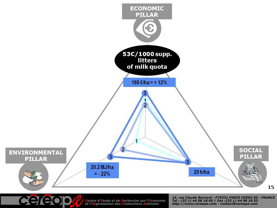 15 ENVIRONMENTAL PILLAR ECONOMIC PILLAR SOCIAL PILLAR 1 1 1 2 2 2 3 3 3 160 €/ha = + 12% 20.2 MJ/ha = - 22% 20 h/ha 53€/1000 supp.