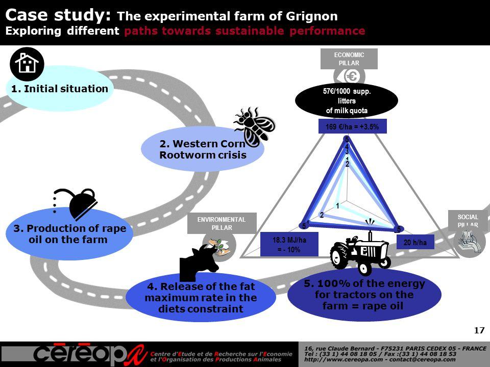 17 ENVIRONMENTAL PILLAR ECONOMIC PILLAR SOCIAL PILLAR 1 1 1 2 2 2 3 3 3 4 4 4 Case study: The experimental farm of Grignon Exploring different paths towards sustainable performance 1.