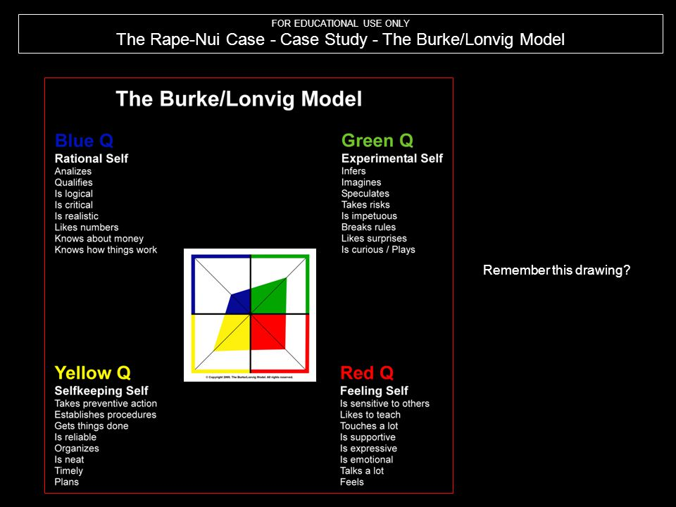 FOR EDUCATIONAL USE ONLY The Rape-Nui Case - Case Study - The Burke/Lonvig Model Remember this drawing?