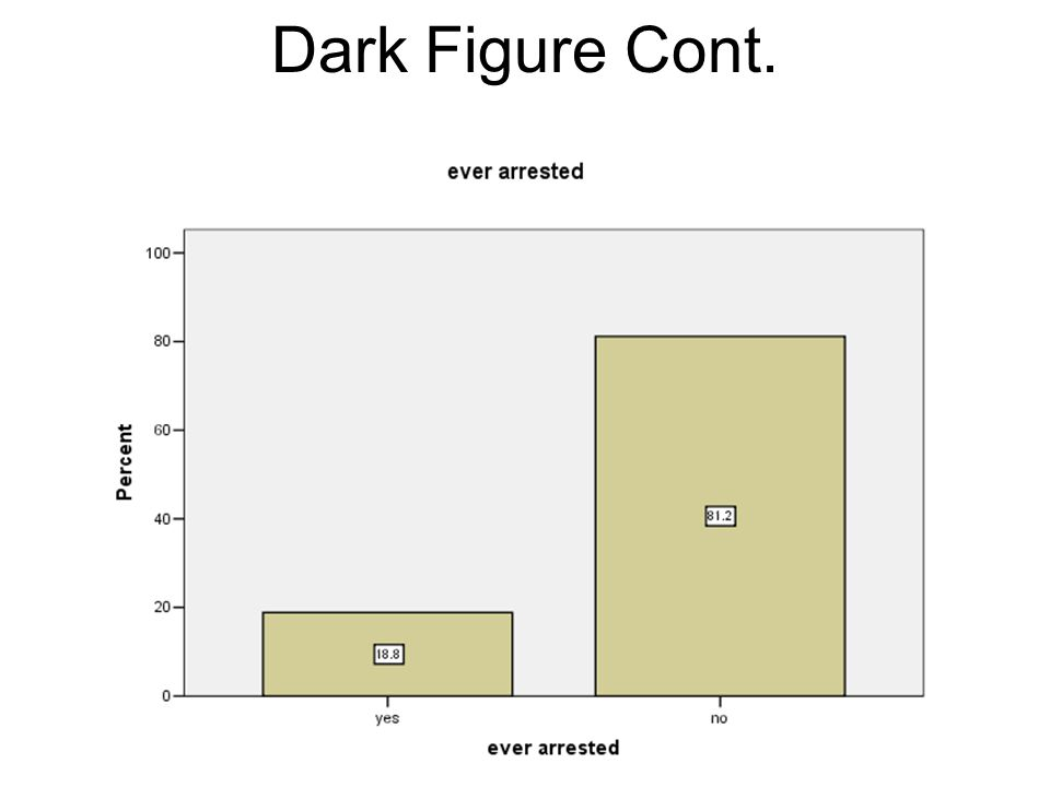Dark Figure Cont.