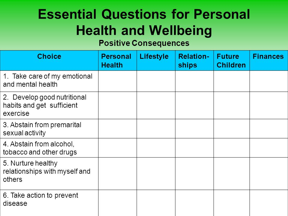 Essential Questions for Personal Health and Wellbeing Negative Consequences ChoicePersonal Health LifestyleRelation- ships Future Children Finances 1.