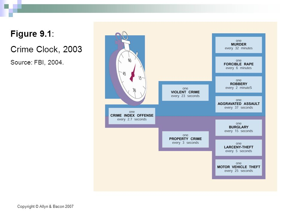 Copyright © Allyn & Bacon 2007 Figure 9.1: Crime Clock, 2003 Source: FBI, 2004.
