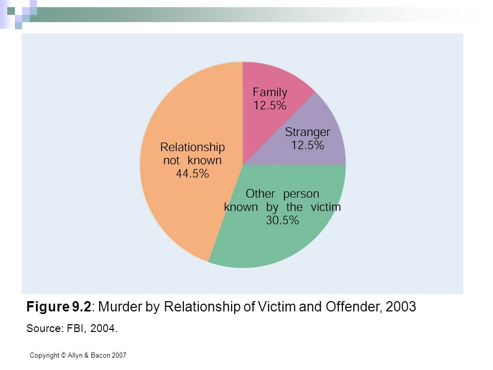 Copyright © Allyn & Bacon 2007 Figure 9.2: Murder by Relationship of Victim and Offender, 2003 Source: FBI, 2004.