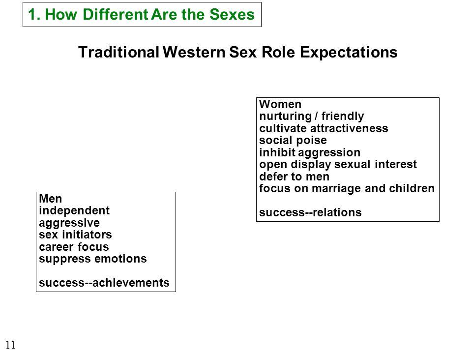 Traditional Western Sex Role Expectations Men independent aggressive sex initiators career focus suppress emotions success--achievements Women nurturi