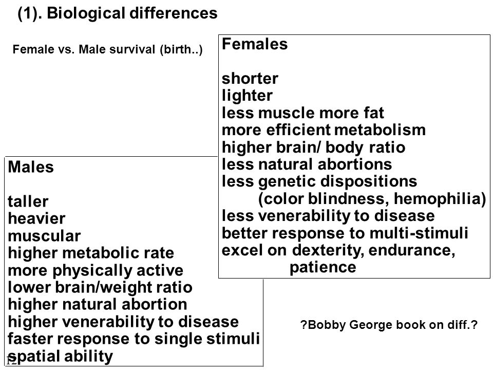Males taller heavier muscular higher metabolic rate more physically active lower brain/weight ratio higher natural abortion higher venerability to disease faster response to single stimuli spatial ability Females shorter lighter less muscle more fat more efficient metabolism higher brain/ body ratio less natural abortions less genetic dispositions (color blindness, hemophilia) less venerability to disease better response to multi-stimuli excel on dexterity, endurance, patience Bobby George book on diff..