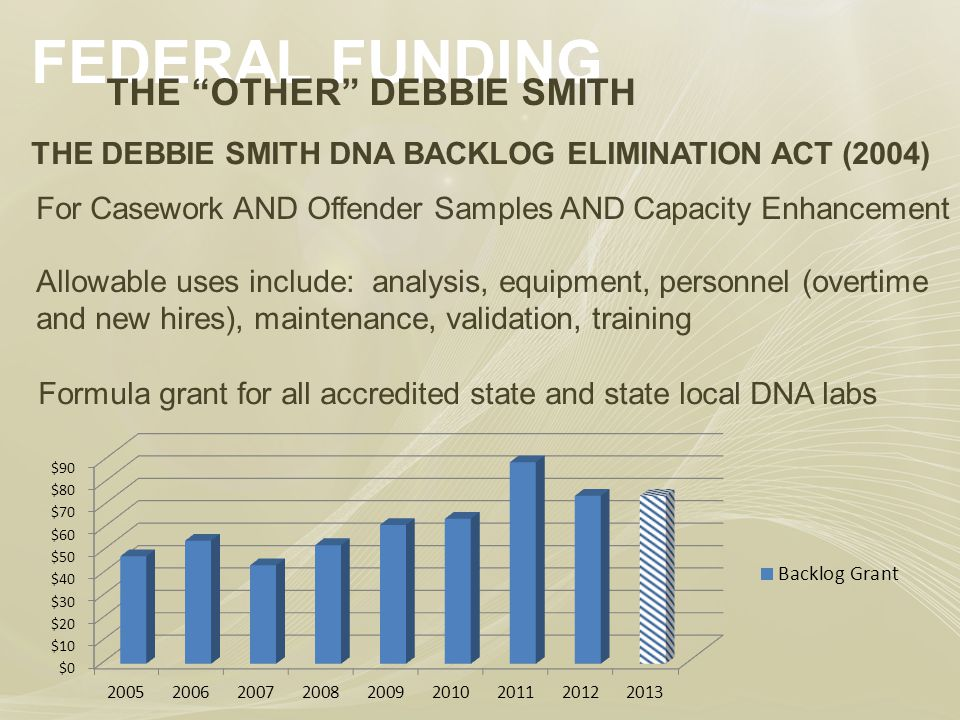 FEDERAL FUNDING THE OTHER DEBBIE SMITH THE DEBBIE SMITH DNA BACKLOG ELIMINATION ACT (2004) For Casework AND Offender Samples AND Capacity Enhancement Allowable uses include: analysis, equipment, personnel (overtime and new hires), maintenance, validation, training Formula grant for all accredited state and state local DNA labs
