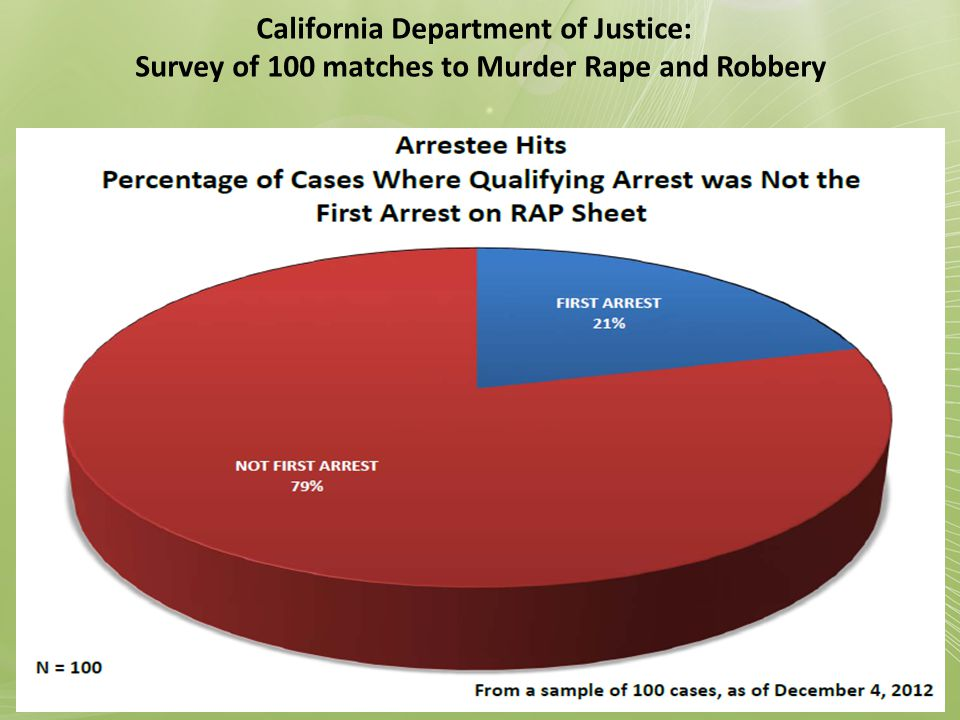 California Department of Justice: Survey of 100 matches to Murder Rape and Robbery