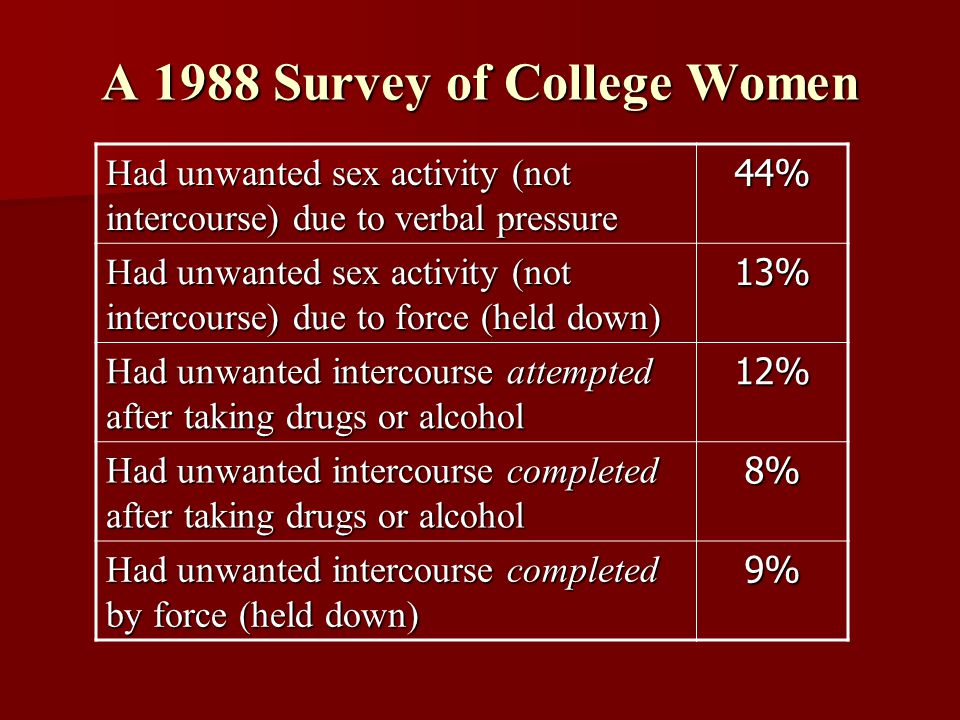 A 1988 Survey of College Women Had unwanted sex activity (not intercourse) due to verbal pressure 44% Had unwanted sex activity (not intercourse) due