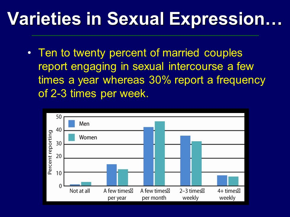 Varieties in Sexual Expression… Ten to twenty percent of married couples report engaging in sexual intercourse a few times a year whereas 30% report a