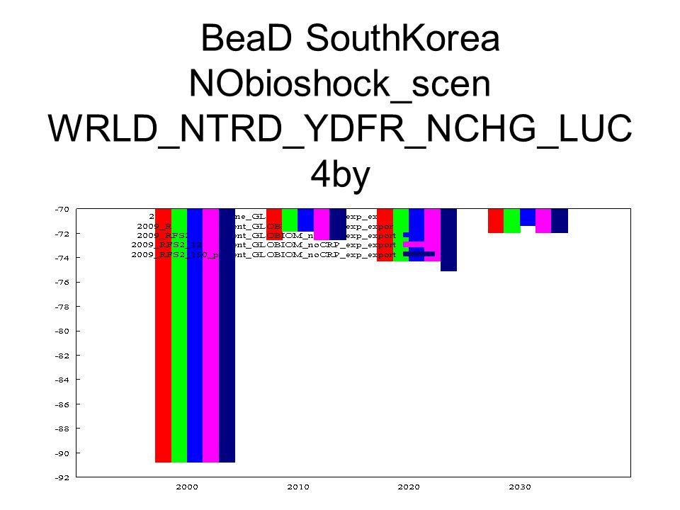 BeaD SouthKorea NObioshock_scen WRLD_NTRD_YDFR_NCHG_LUC 4by