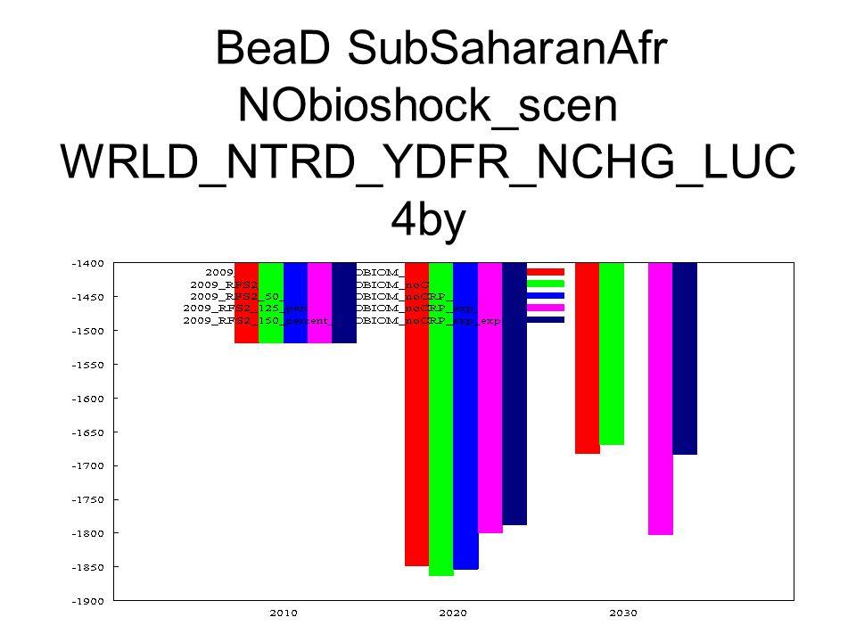 BeaD SubSaharanAfr NObioshock_scen WRLD_NTRD_YDFR_NCHG_LUC 4by