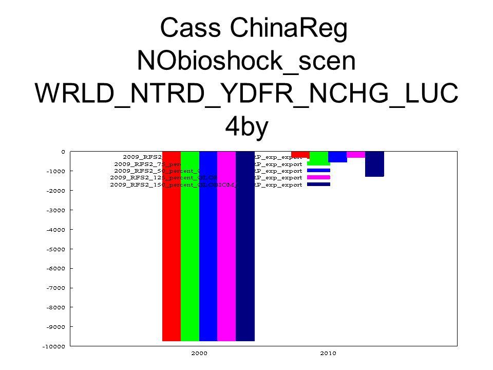 Cass ChinaReg NObioshock_scen WRLD_NTRD_YDFR_NCHG_LUC 4by